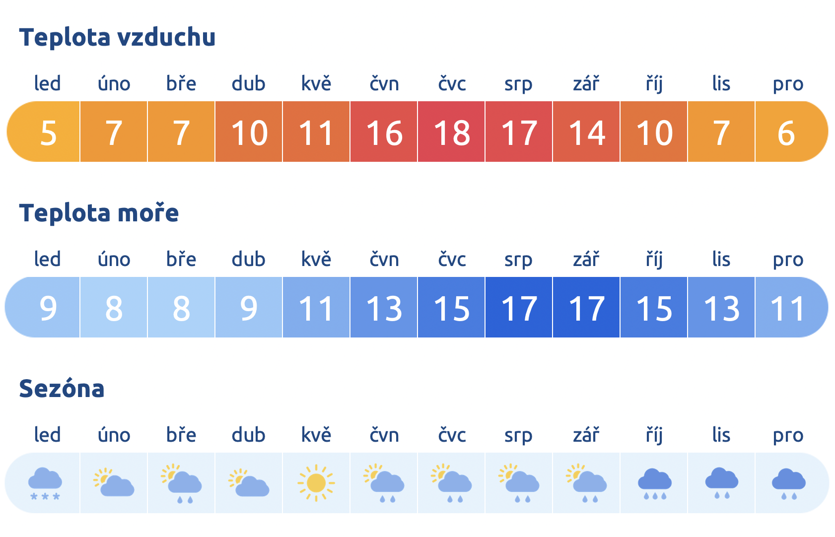 Počasí ve Velké Británii