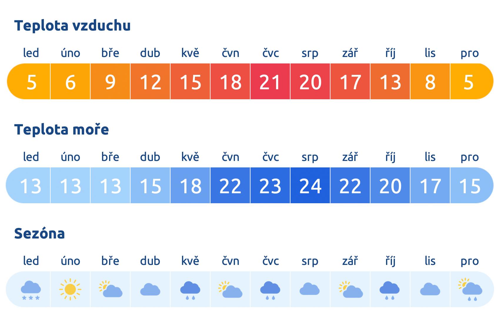 Počasí ve Francii