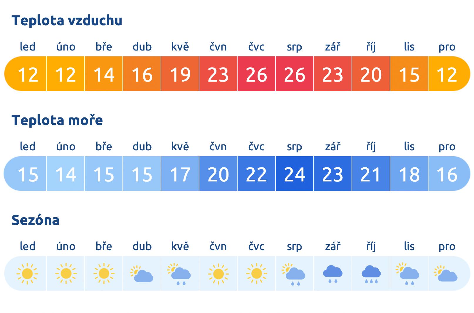 Počasí ve Španělsku