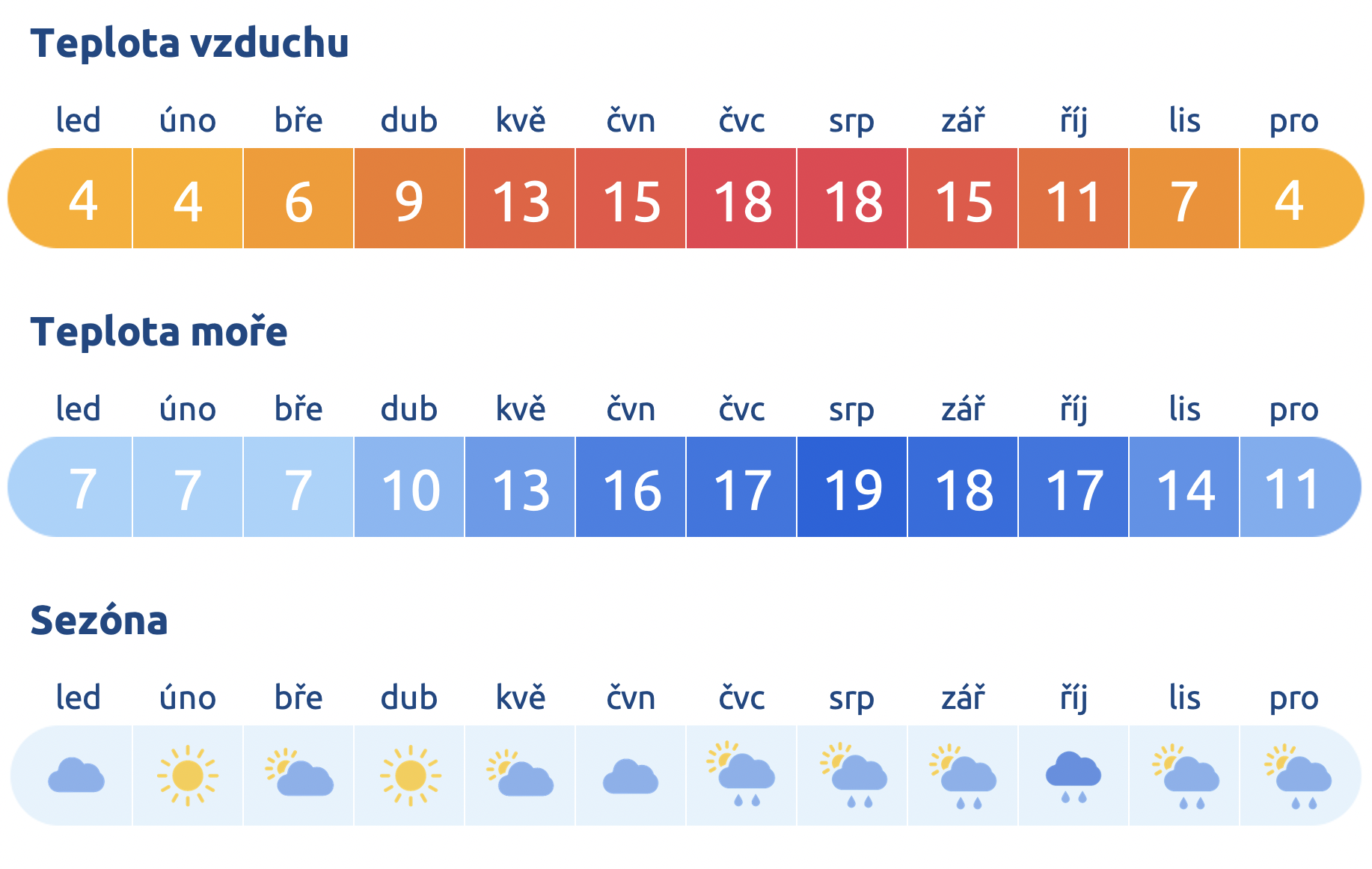 Počasí v Nizozemsku
