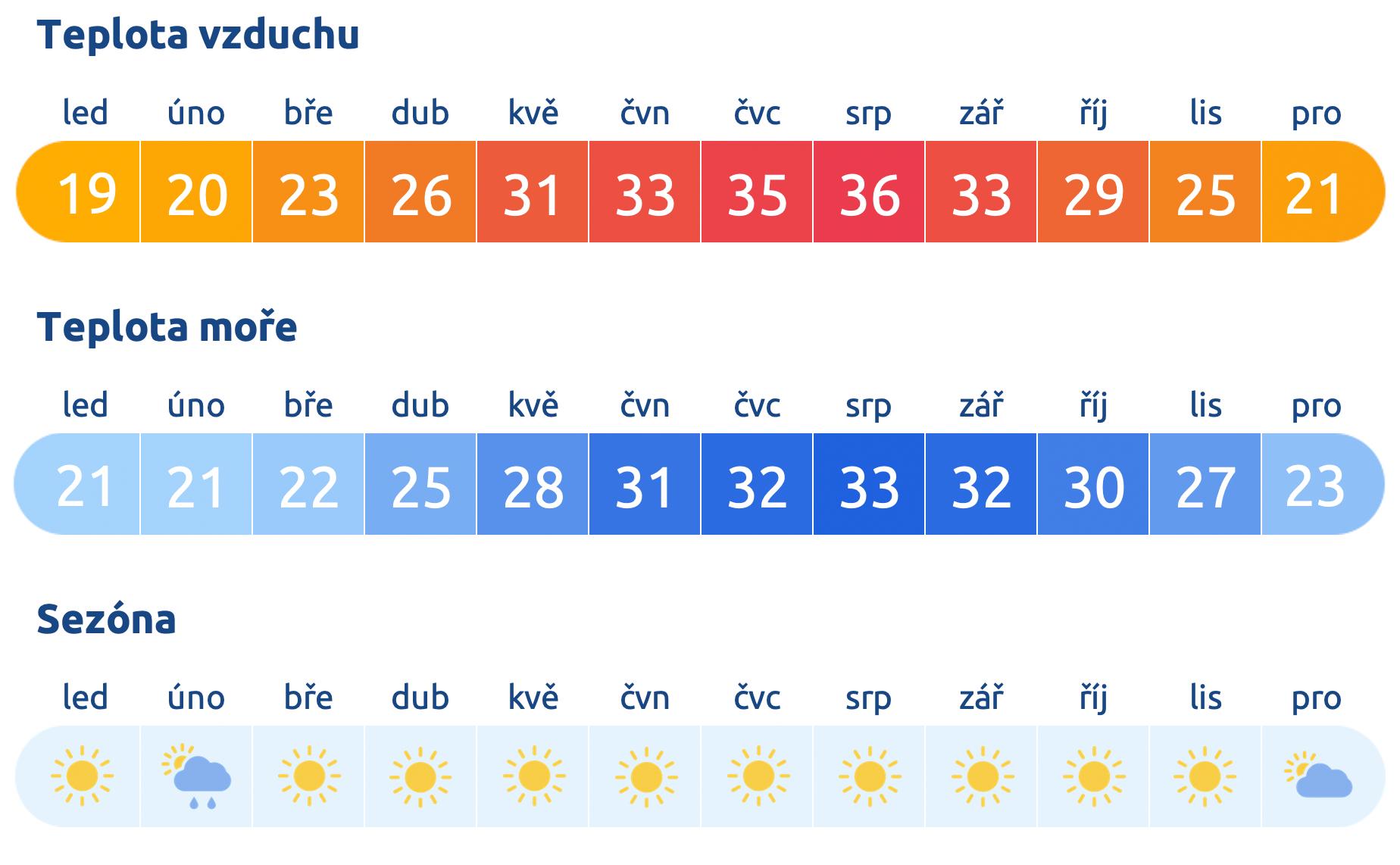 Počasí ve Spojených arabských emirátech
