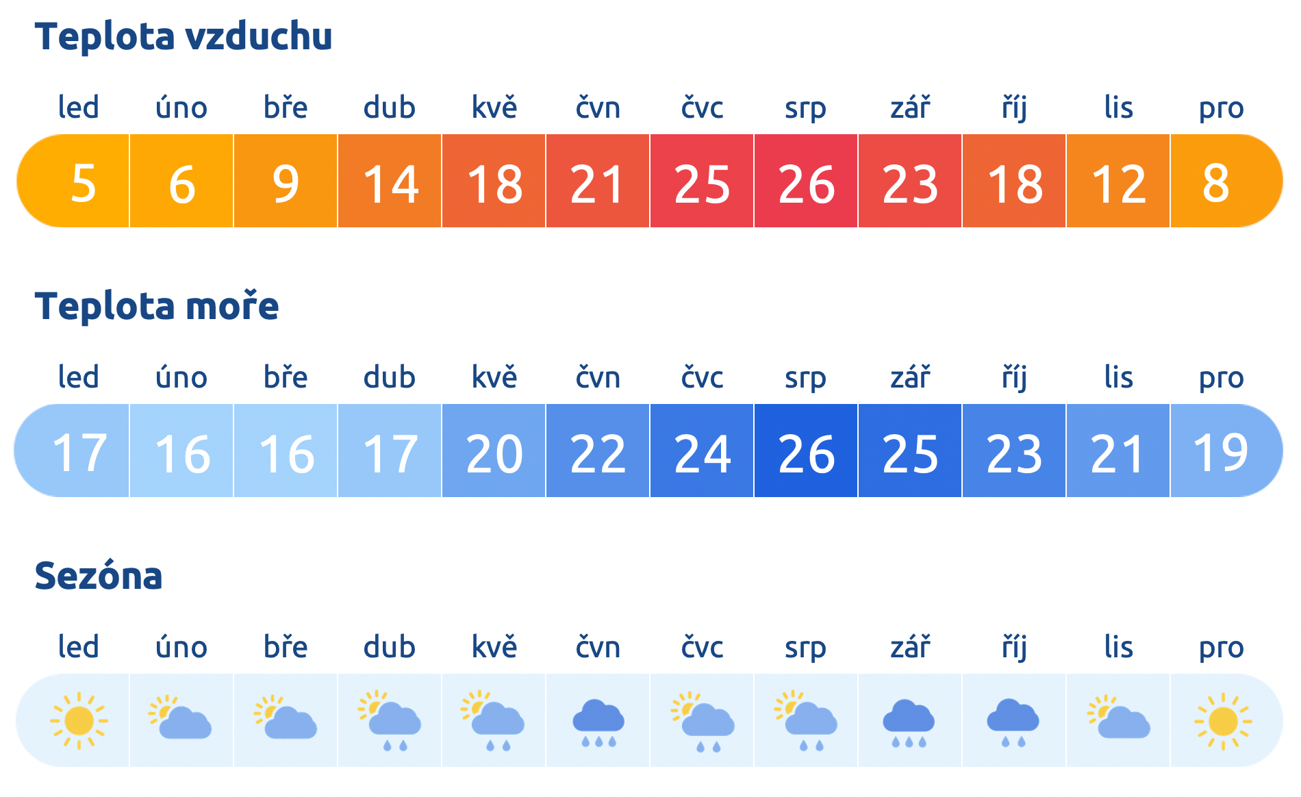 Počasí v Japonsku
