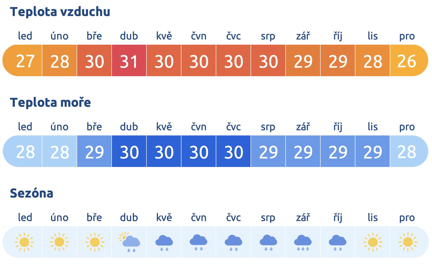 Počasí v Thajsku