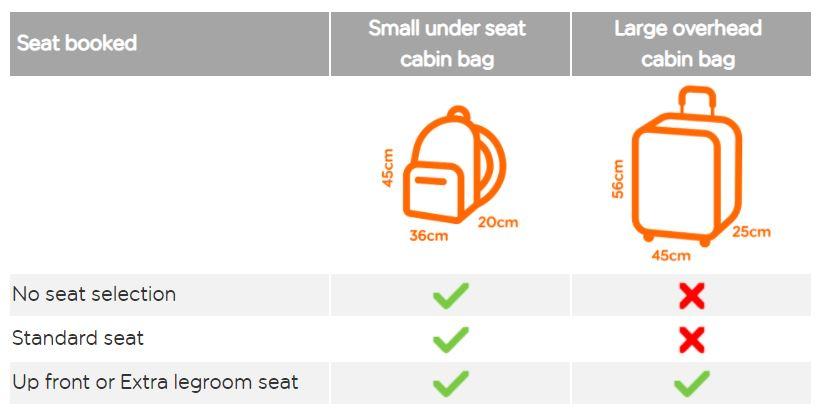 easyJet – zdarma již jen malé příruční zavazadlo